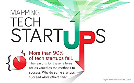 10 reasons startups fail